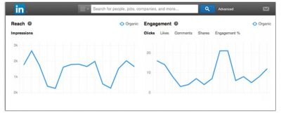 linkedin analytics image